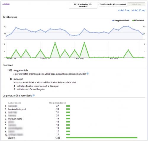 Google Helyek: Dashboard - Jelentések